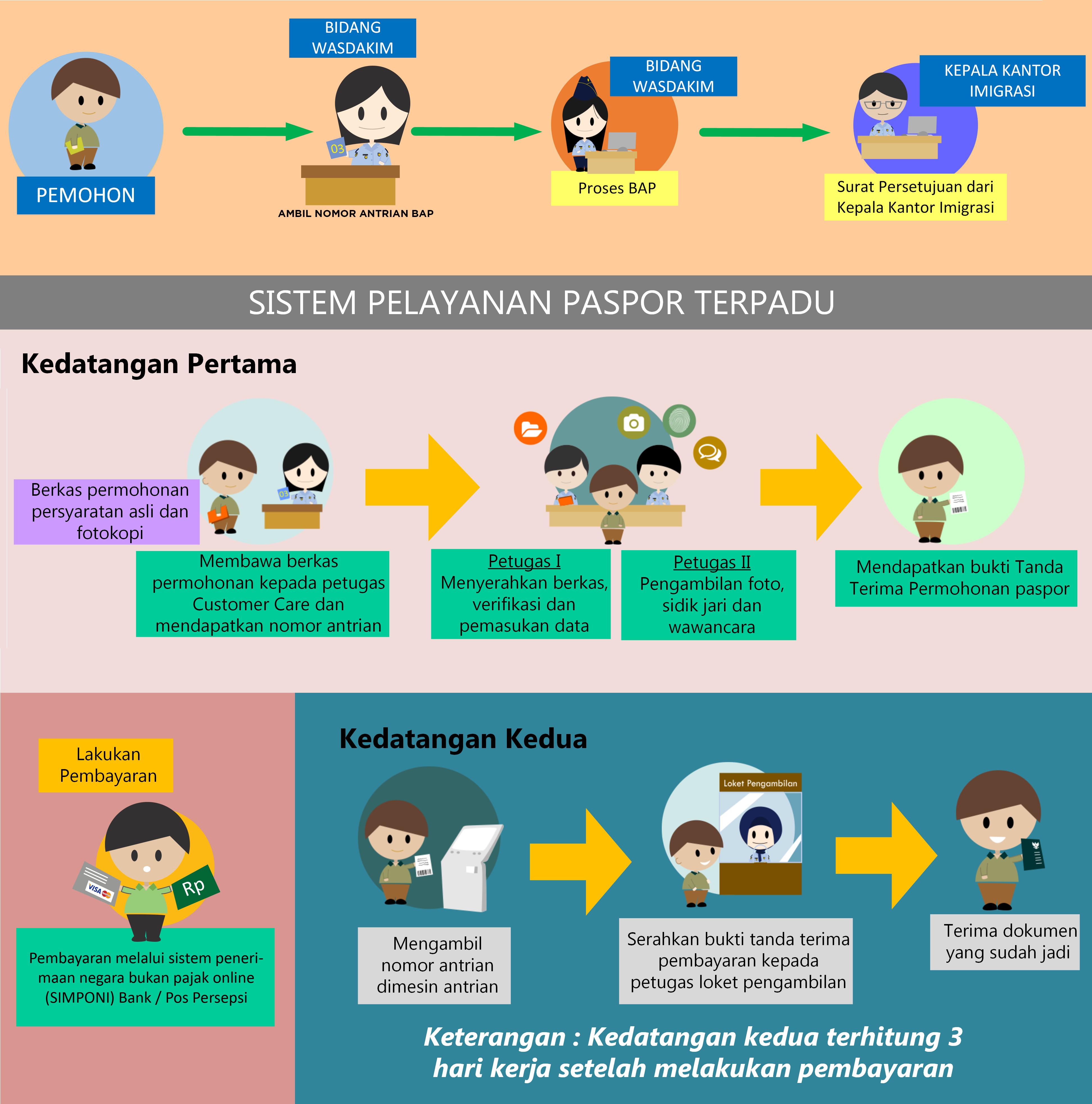 Imigrasi Tangerang Paspor